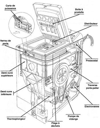 machine à laver réparation